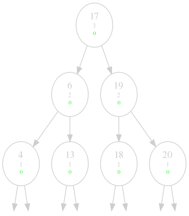 The final AVL-Tree of our example